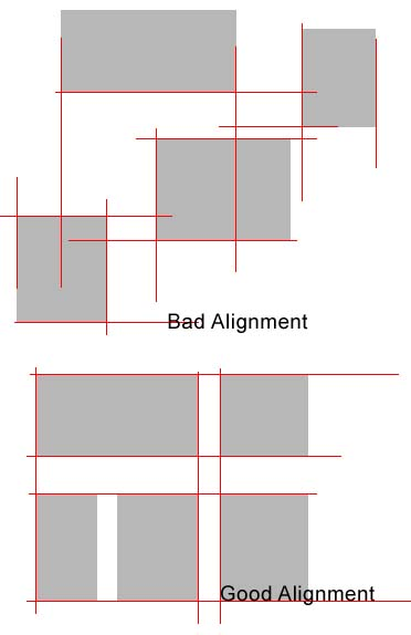 Good alignment versus bad alignment