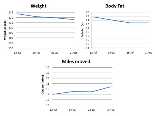 tracking-weight-BF-miles