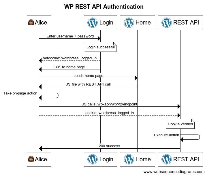 WP REST API authentication diagram