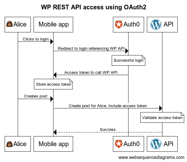 WP REST API authorization with OAuth2 diagram